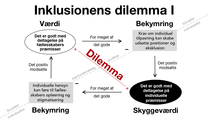 Inklusionens dilemma I