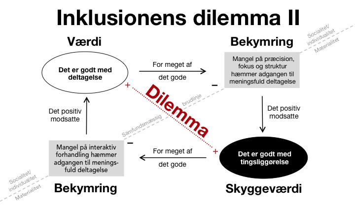 Inklusionens dilemma II