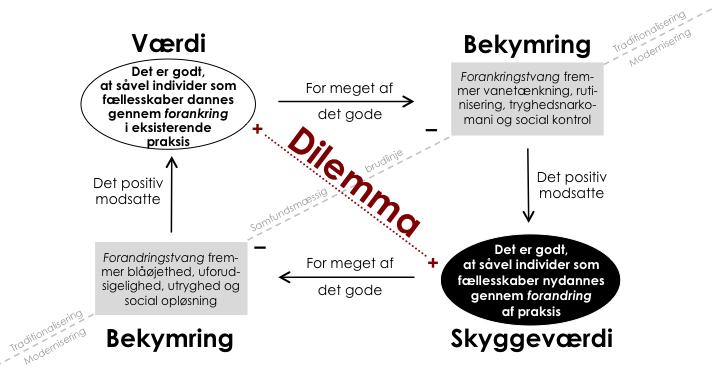 Dannelsens_dilemma