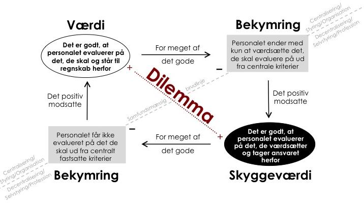 EValueringens_dilemma1