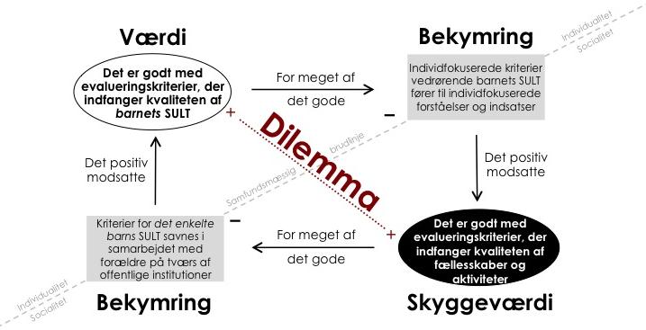Evalueringens_dilemma2
