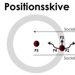 Positionsskive