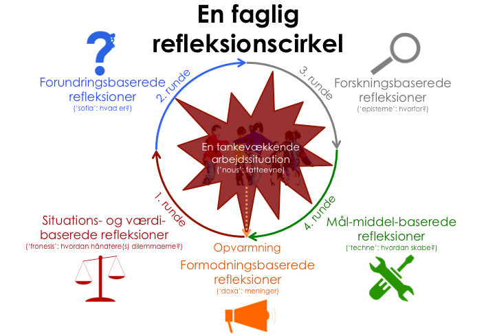 FAGLIG_REFLEKSIONSCIRKEL
