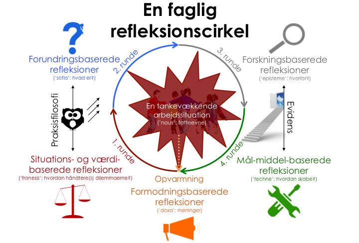 Fagligrefleksionscirkelmedugle