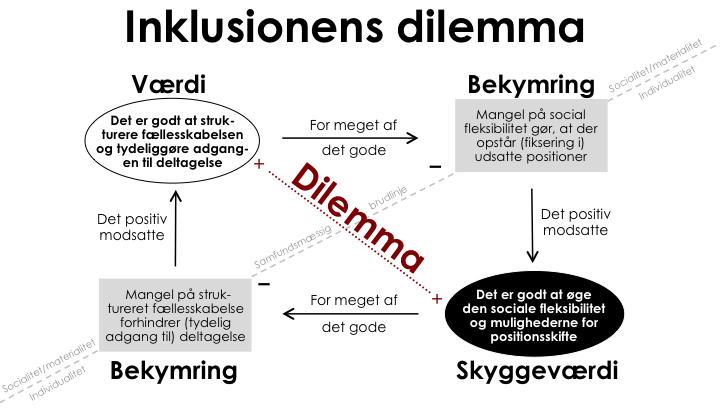 Inklusionens__dilemma 2