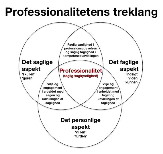 Professionalitetens_treklang