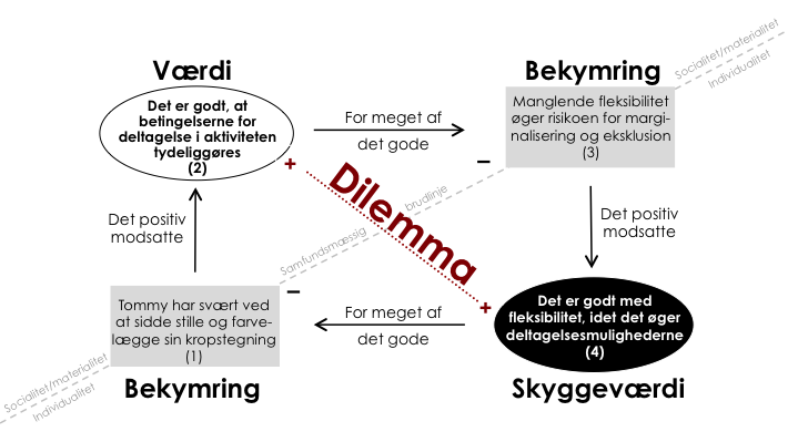 Dilemma_kropstegningerne