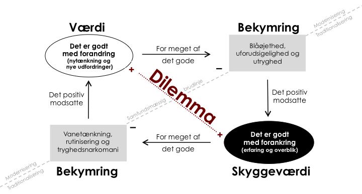 Innovationens_dilemma