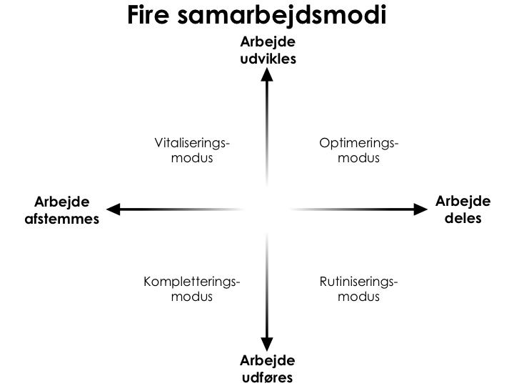 Fire_samarbejdsmodi