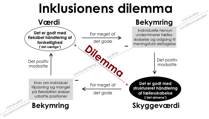 Inklusionens_dilemma