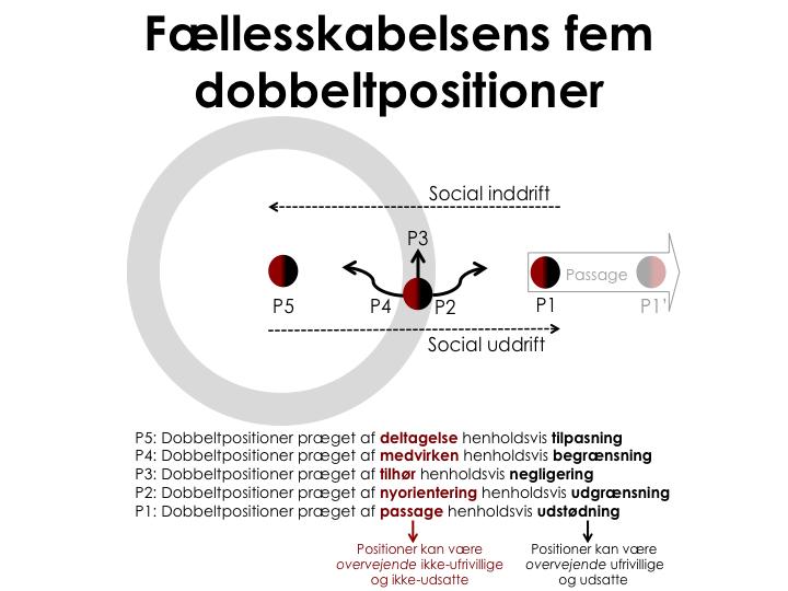 Faellesskabelsens-fem-dobbelt-positioner