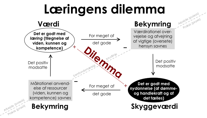 Laeringens__dilemma