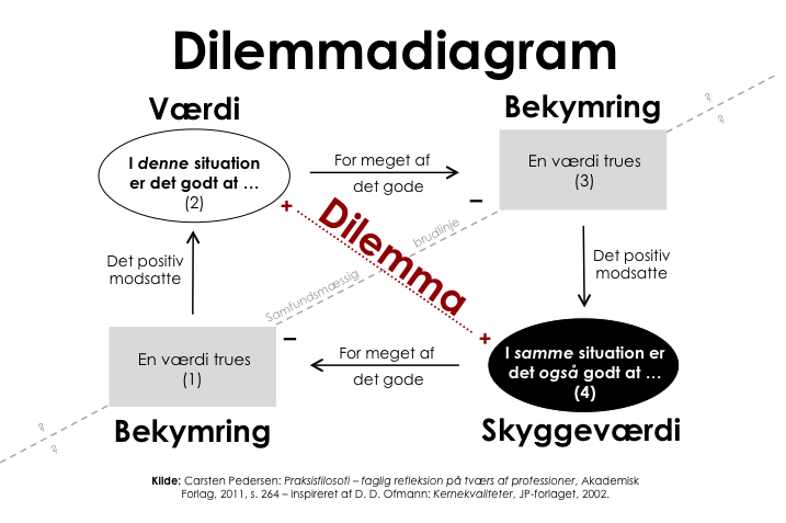 dilemmadiagram